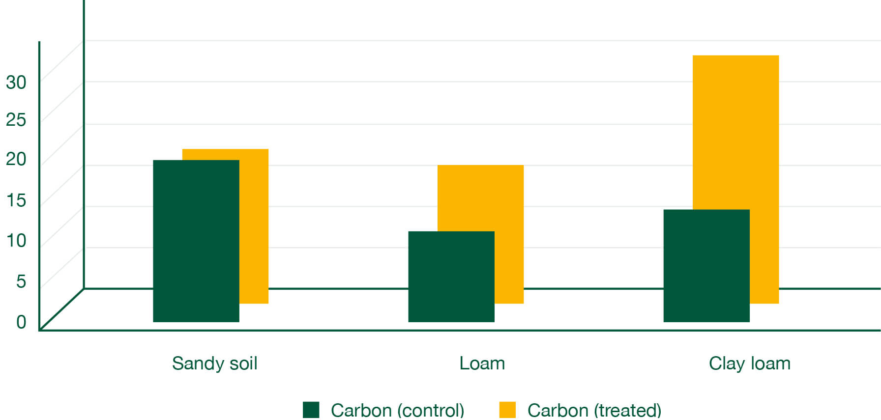 Graph that displays nutrient increases in carbon across soil types (T/ha). Results confirm treated clay loam soil performs far better than untreated even more so than sandy or loam soil