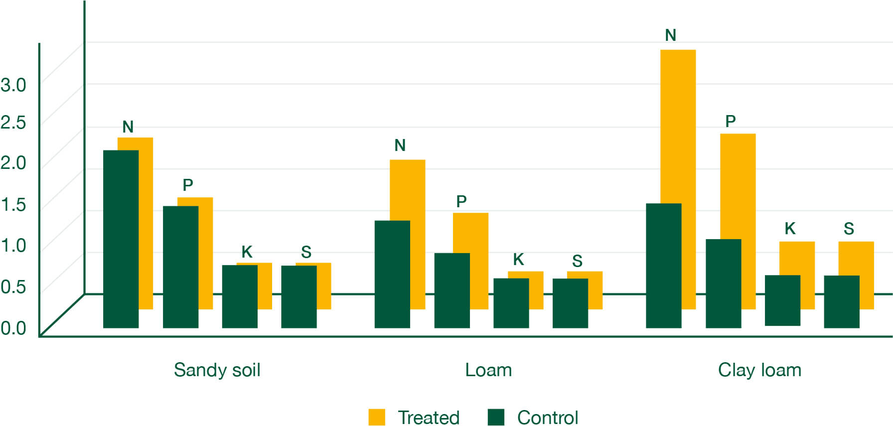 Graph that displays nutrient increases in biomass across soil types (T/ha). Results confirm treated clay loam soil performs far better than untreated even more so than sandy or loam soil