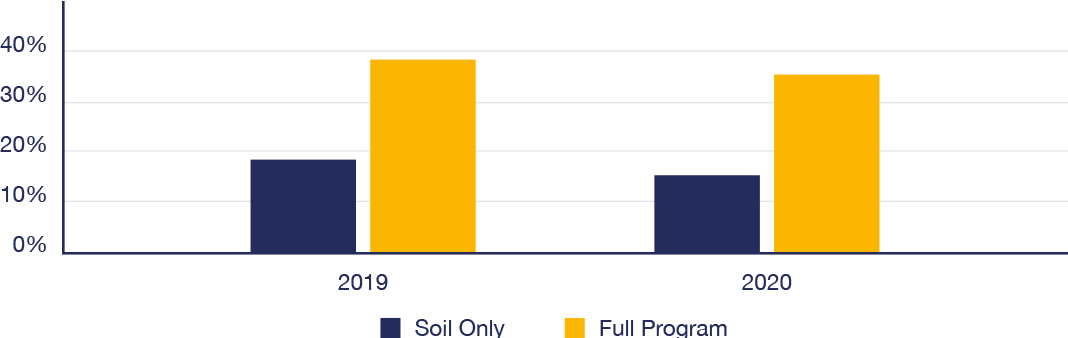 USA wheat trial graph depicting Yield Improvement over GSP Soil Biostimulant and Soil and Foliar Biostimulants