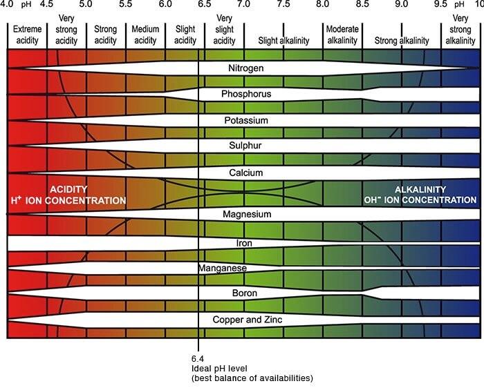 soil pH diagram
