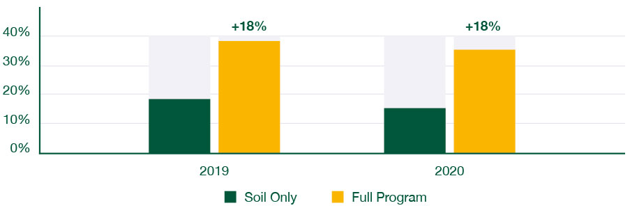 Yield Improvement over GSP graph showing an 18% improvement over both 2019 and 2020 for the BioAg full program in comparison to the Soil Only program